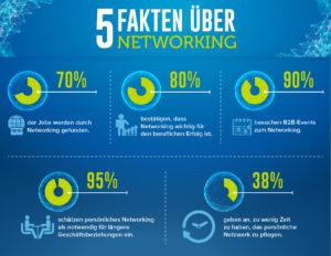 5 Fakten zum Networking