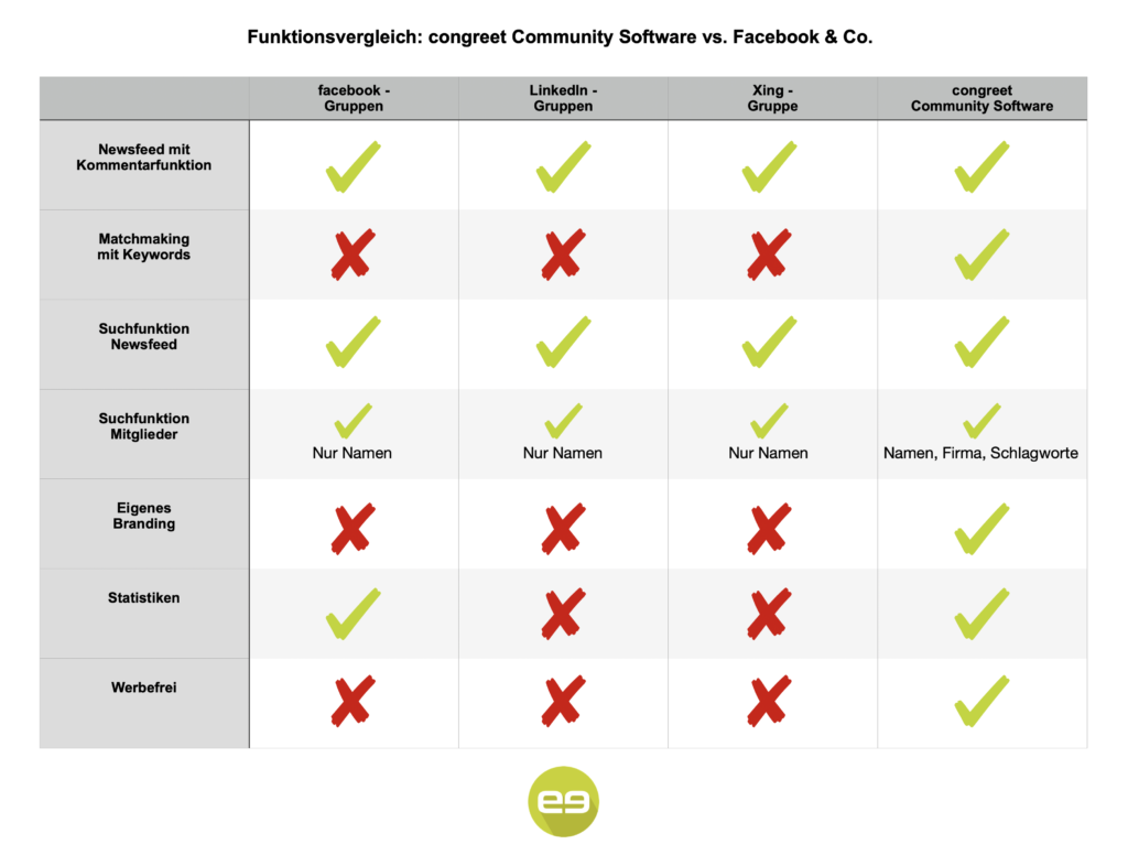 Funktionsvergleich: Community Software v. Facebook & Co.
